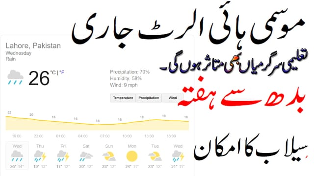 Google Weather Forecast Pakistan