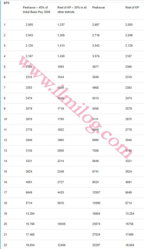 KPK House Rent Allowance chart